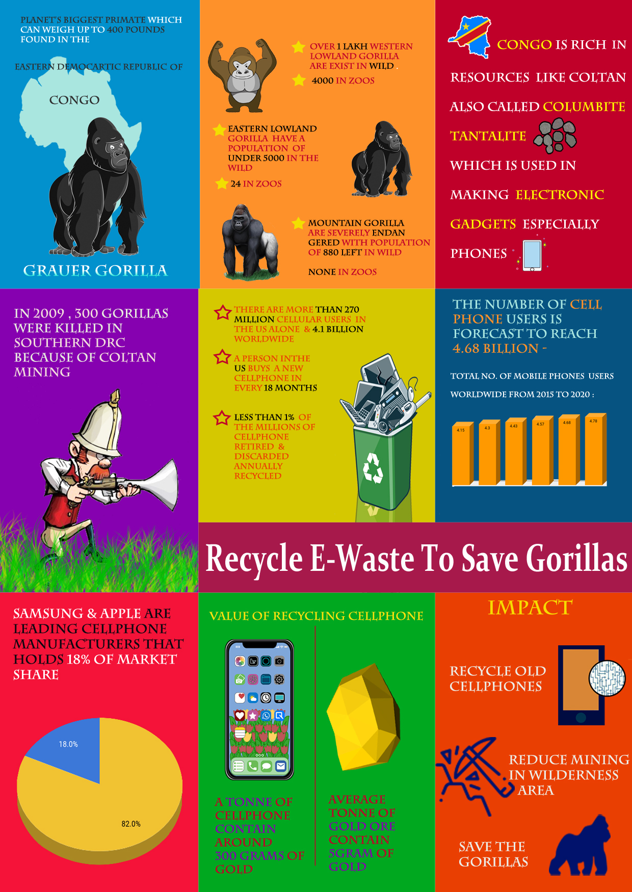 recycle e waste to save gorilla